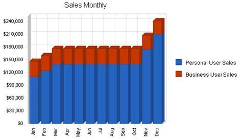 telecom wireless business plan sample sales forecast bplans