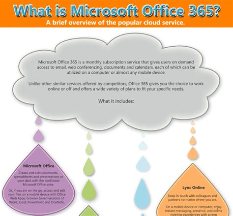 Office 365 Mail Benefits Office365 Migration