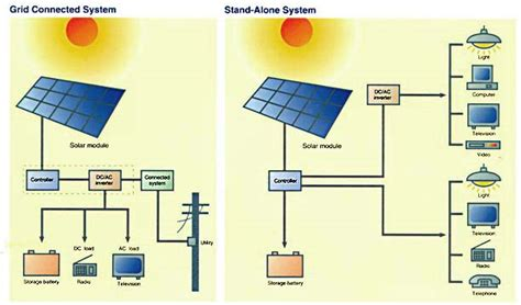 home pv system sun power construction photovoltaic systems for residences