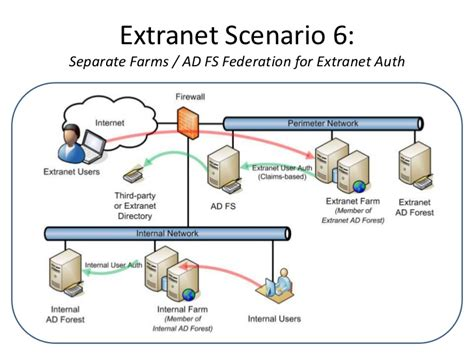 sharepoint server 2013 extranet and office 365 external collaborating with extranet partners on sharepoint 2010