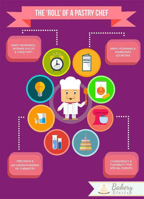 what does being a how to become a pastry chef the ultimate guide