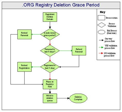 design application grace period org reassignment request for proposals
