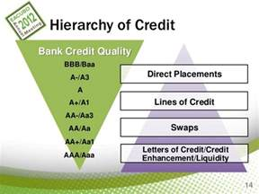 Letter Of Credit Bank Risk Managing Bank Risk