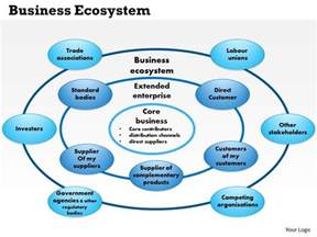 0514 business ecosystem powerpoint presentation