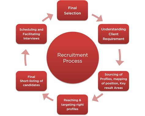 un recruitment process related keywords suggestions for hr recruitment process
