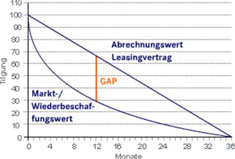 Auto Versicherung Gap by Blog Gaul Klamt