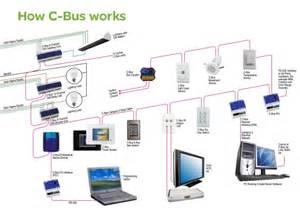 c home automation system schematic