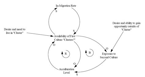 causal loop diagram software free modeling of hispanic population acculturation and