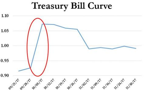 Debt Ceiling Crisis by Are Markets Sleepwalking Into A Debt Ceiling Crisis Mnuchin Issues Another Warning Telzilla