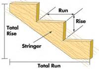 How To Measure And Cut Stair Stringers by Universal Forest Products Stair Stringers