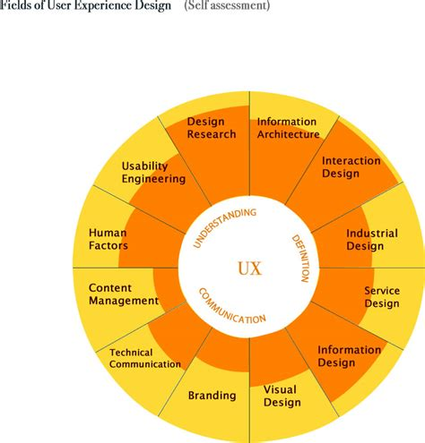 user pattern definition defining ux deviseconsulting com