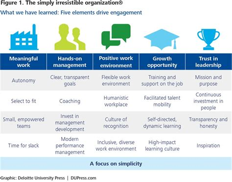 A New Model For Employee Engagement Deloitte Insights Employee Engagement Plan Template