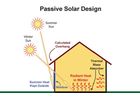 passive solar diagram clean technologies for cooling and heating your home