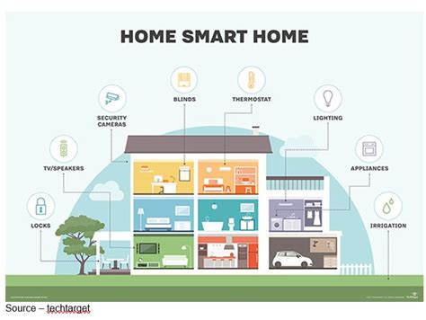 smart home solutions smart home solutions are coming in bits pieces the