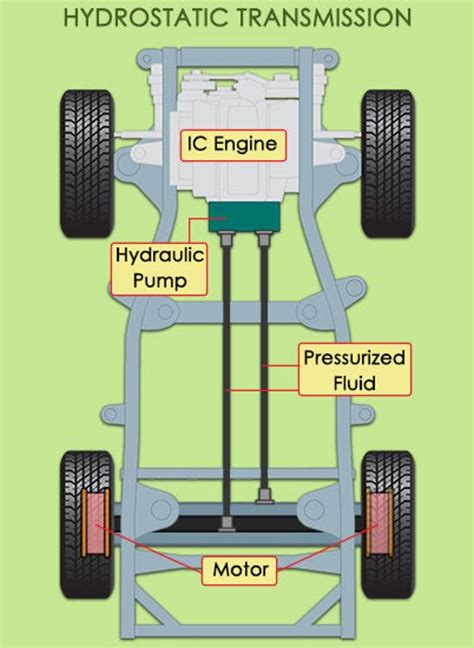 hydrostatic transmission here s your complete guide to hydrostatic transmission