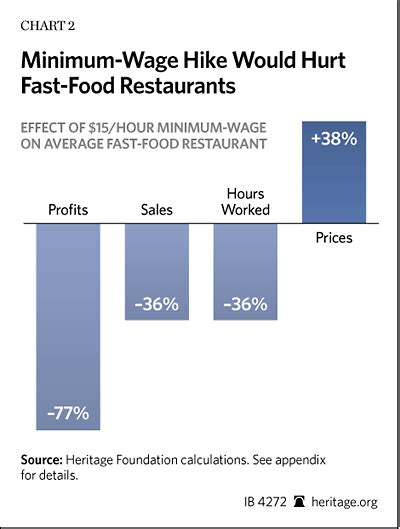 minimum wage increase effects higher fast food wages higher fast food prices the