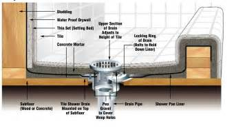 Schluter shower system glens falls tile
