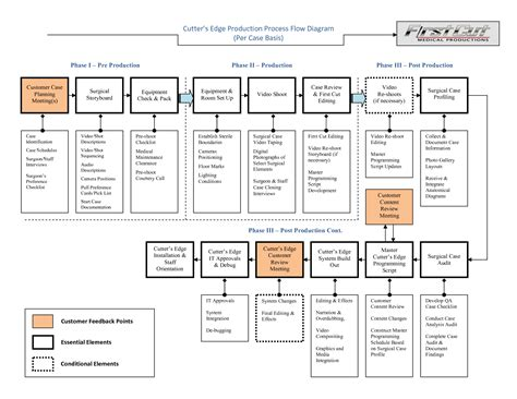post production workflow chart production flow chart process flow chart manufacturing