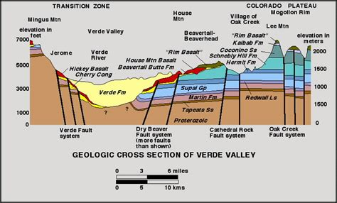 stratigraphic cross section introduction area of study and geologic data