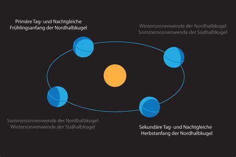wann ist der längste tag des jahres wann ist tag und nachtgleiche 196 quinoktium