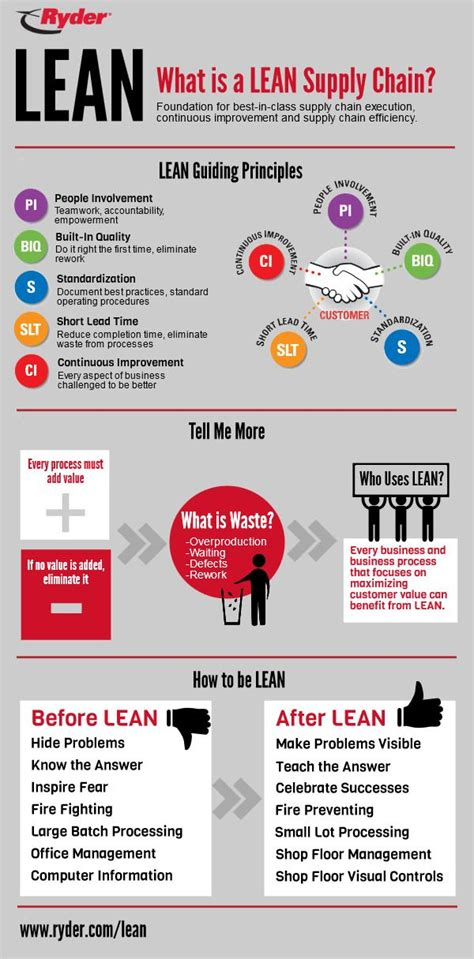 Scope After Mba In International Business by 513 Best Supply Chain Logistics And More Infographics