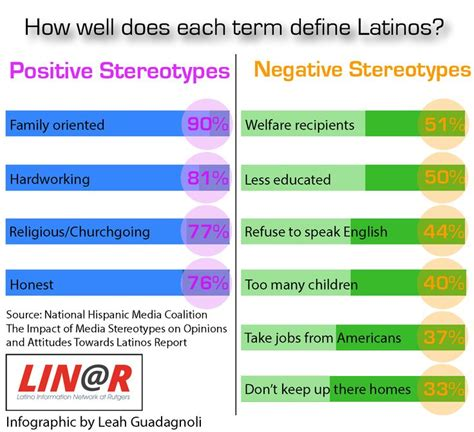 Thursday Quiz Match The Phone To The Stereotype by 9 Best Images About Stereotypes On Muslim