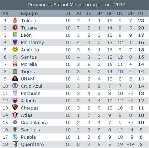 tabla porcentual liga mx jornada 12 tabla de descenso futbol mexicano 2016