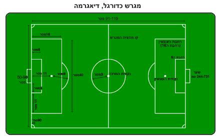 football ground measurement in meter קובץ soccer field png ויקיפדיה