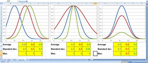 bell curve excel is my passion