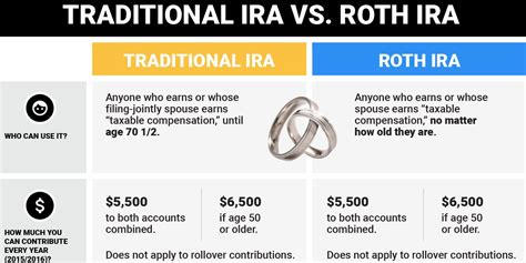 traditional ira or roth traditional vs roth ira business insider