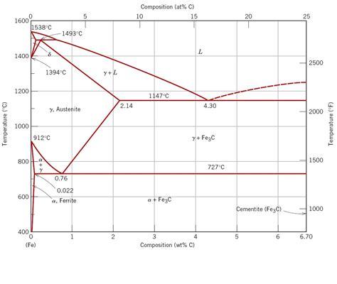 steel phase diagram steel phase diagrams diagram site