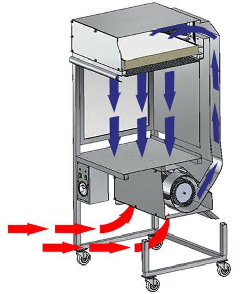 vertical laminar flow vertical laminar flow hoods germfree