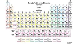 Periodic Table With Masses Color Periodic Table Of The Elements With Charges