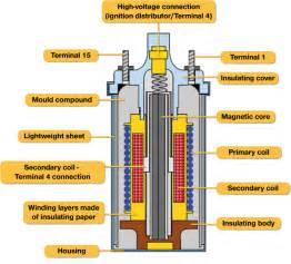 ngk design of a cylinder ignition coil