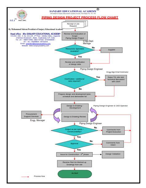 ppap process flow diagram ppap flow diagram wiring diagram schemes