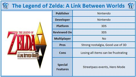 Kaset 3ds The Legend Of A Link Between Worlds the legend of a link between worlds nintendo 3ds review