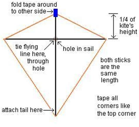 basic kite making a hand waving guide to the plastic