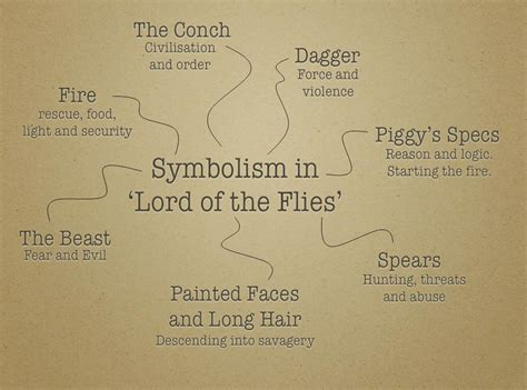 themes of power in lord of the flies mr jones english february 2013