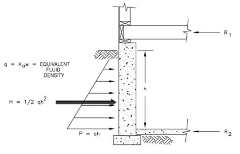 design load meaning structural design loads for the home inspector internachi