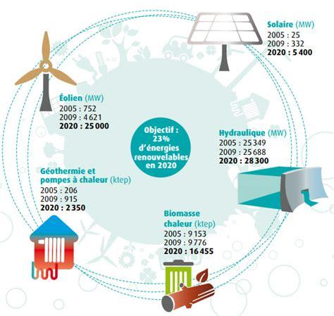 Avantage De L énergie Solaire 3536 by Les 233 Nergies Renouvelables Technostemariec05