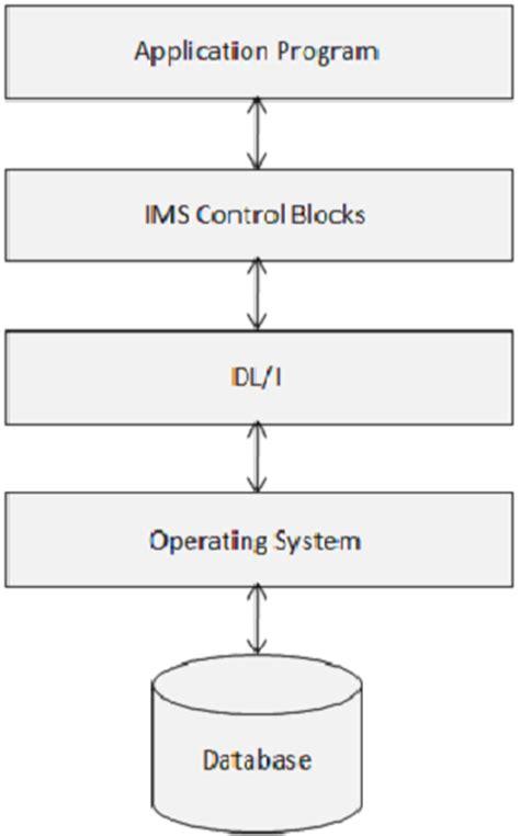 tutorialspoint kernel ims db quick guide