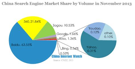Search China China Search Engine Market In November 2013 China
