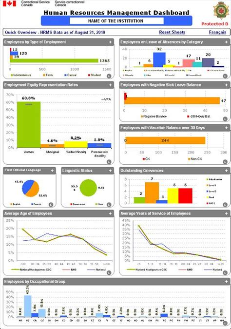 human resources dashboard template audit of hr data integrity