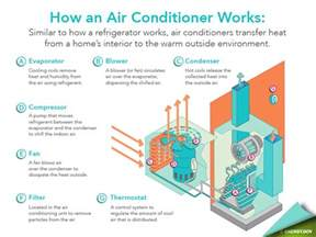 High Humidity In House With Air Conditioning by Hvac Home Tips Diy