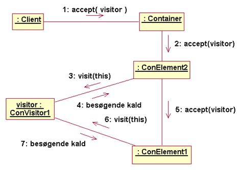 visitor pattern overloading man ser her hvorledes accept kaldet propagerer ud til