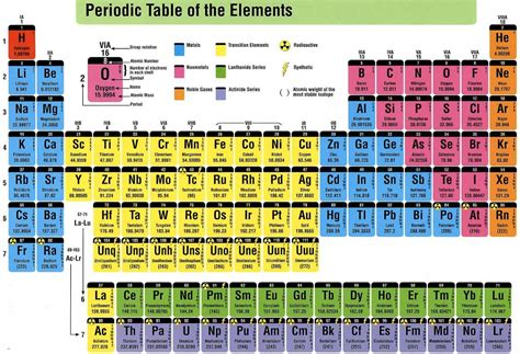 What Does Na Stand For On The Periodic Table by Periodic Table Of Elements Thinglink