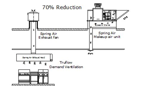 kitchen ventilation system design spring air truflow models