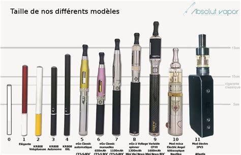 Cigarette Electronique Modele choisir sa cigarette 233 lectronique
