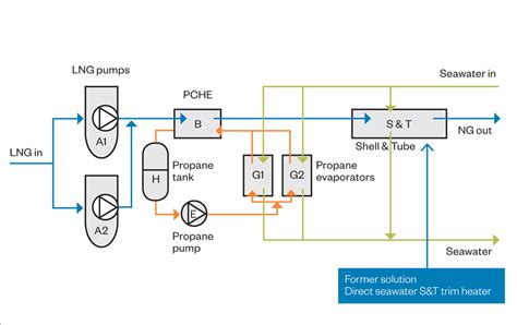lng process flow diagram pdf regasification modules for onboard applications offer
