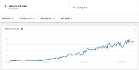Bootstrap Themes Google | how we bootstrapped a two sided marketplace to 10k mo in